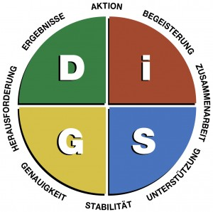 Das DiSG-Modell