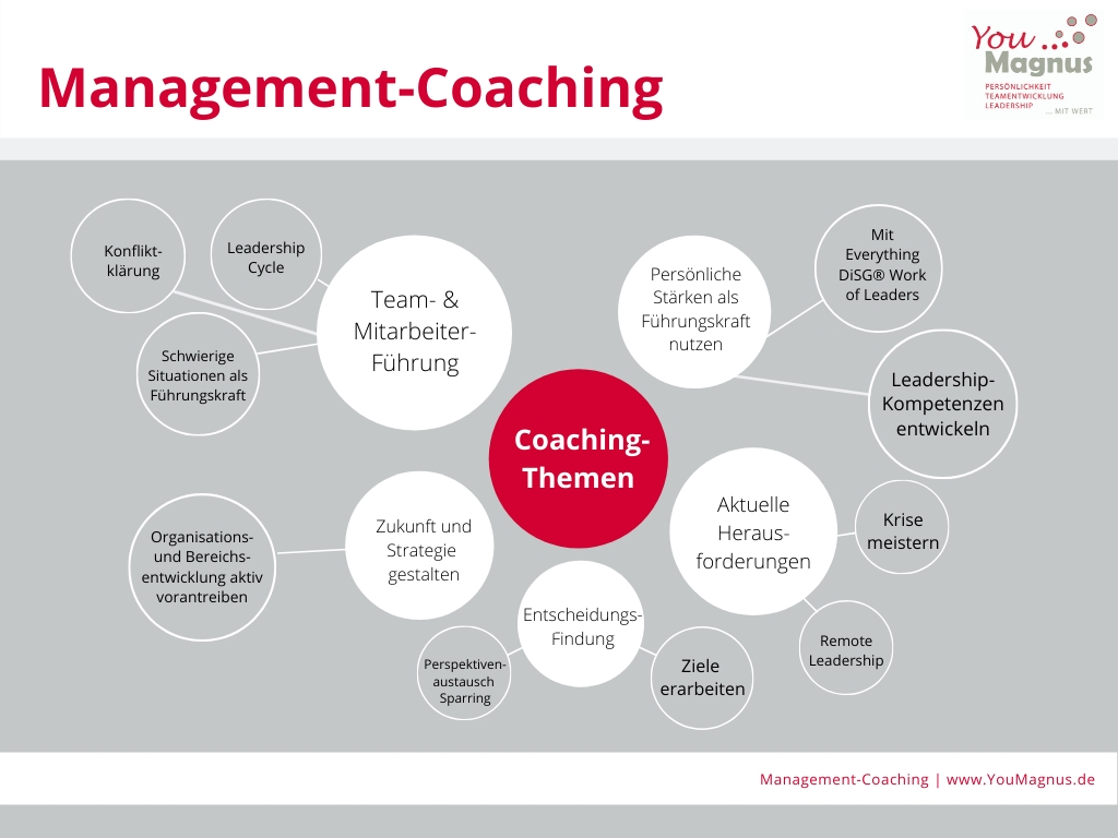 Management-Coaching Judith Claushues